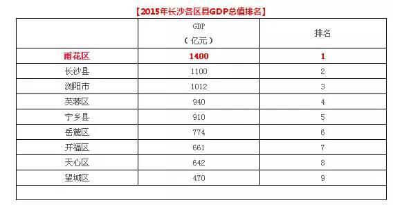 长沙GDP排名2021_长沙2021地铁线路图