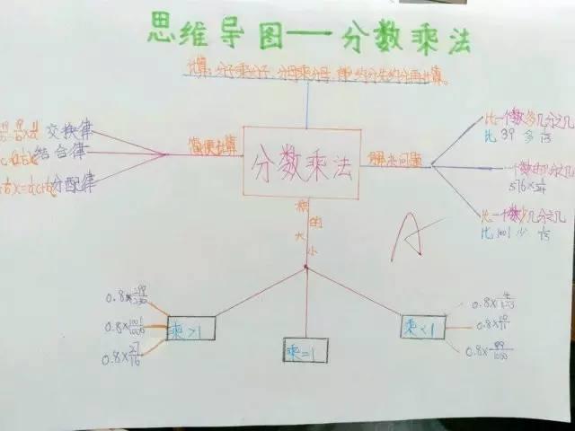 分数乘法思维导图-2015江西教师资格证面试说课与试讲有什么区别