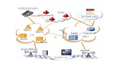 srvcc_mme与具有srvcc能力的msc server通过sv接口连接,交互ps 向cs切换准备