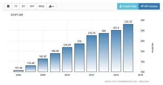 埃及的gdp_中国的35年 从一个落后的农业社会到工业化强国