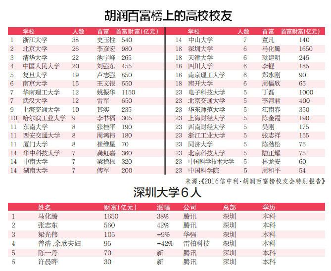 中国市级人口排名榜_中国明星排名榜