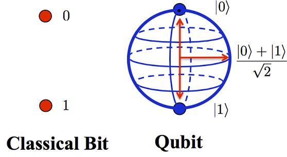 5分钟搞懂量子计算到底是什么鬼东东? - 真心阳光 - 《真心阳光》博客