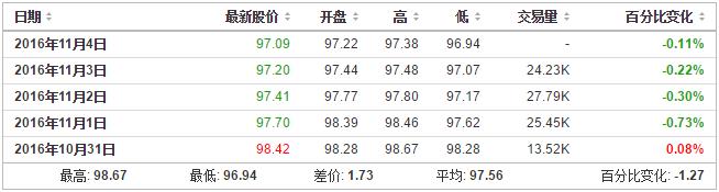 恒泰君安:贵金属市场本周重要财经数据与事件