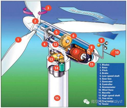 【天风电新※深度】天顺风能(002531):风电运营落地,大型叶片布局