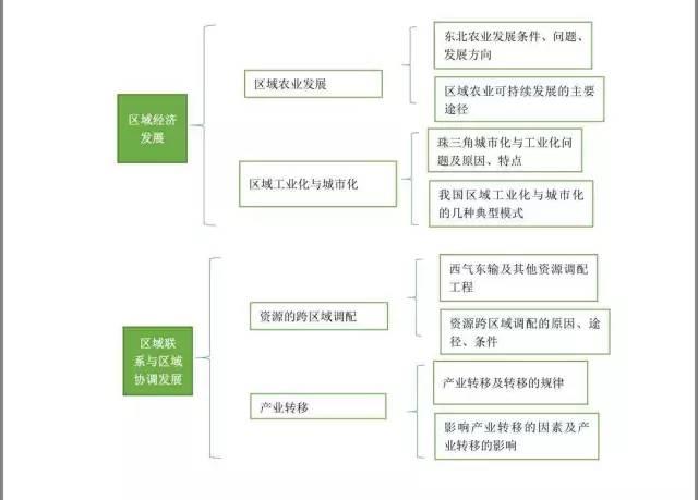 情报地理知识框架图通讯高中政府高中议图片