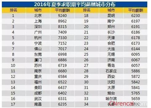 福州人均月收入多少_福州盛辉物流电话多少