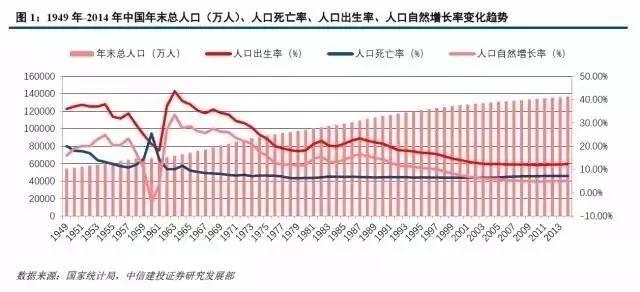 人口年龄增长类型_中国人口增长图
