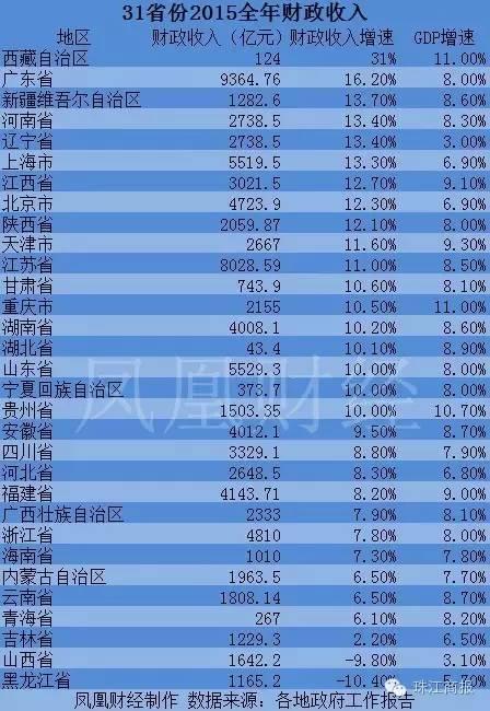 順德gdp_年营收1.51万亿,中国家电之都 顺德,3000 家电产业集中地