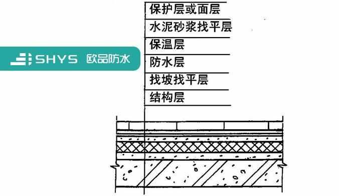 倒置式屋面构造层次示意图图片