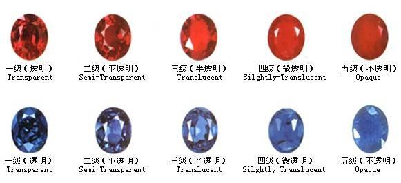 红宝石,蓝宝石分级国标将于明年3月实施