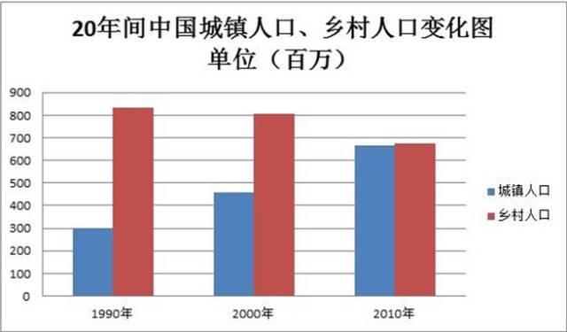 人口增长图表作文英文范文_英文作文书信格式范文