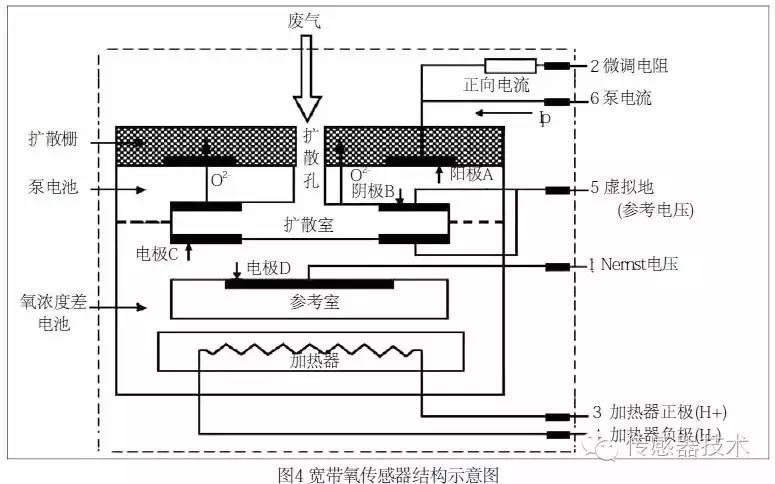 开关型二氧化锆氧传感器为基础扩展而成,其结构主要包括氧浓度差电池