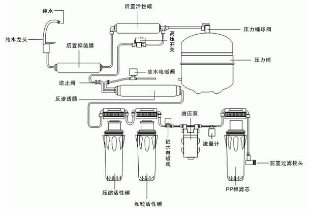 净水器什么原理_净水器原理图解