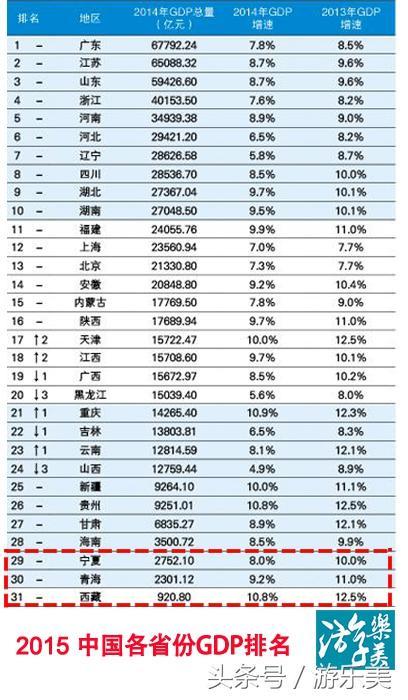 江苏gdp排名_江苏高考成绩排名2020