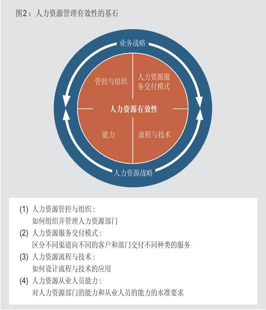 高效的人力资源管理职能 成为企业在亚洲持续