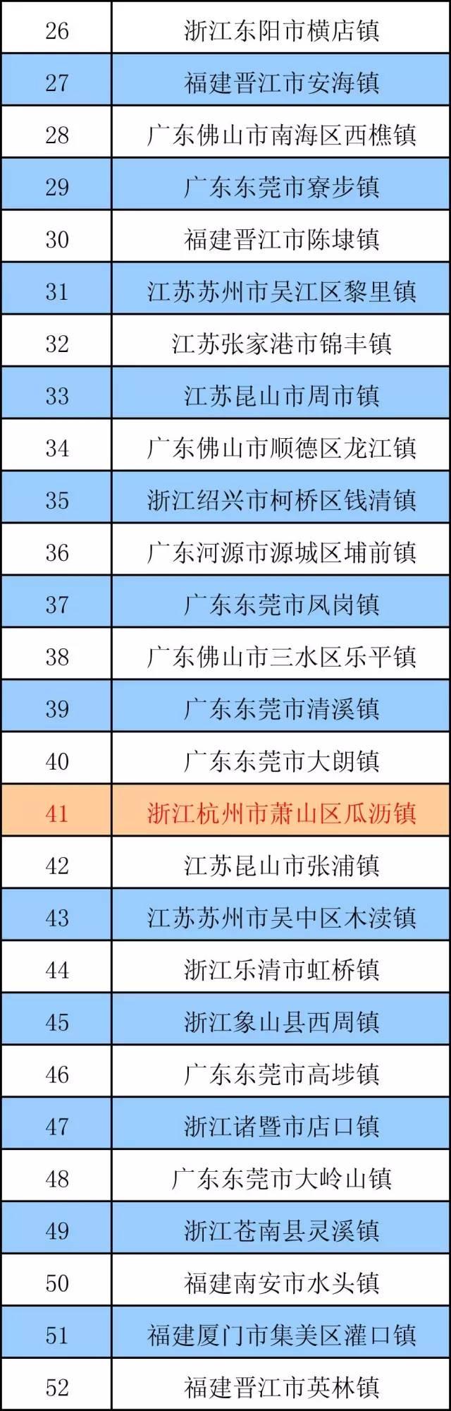 2016年度中国中小城市综合实力百强区 - 记彔无疆 - 数字中国