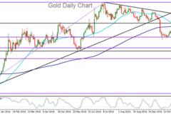 嘉盛集团:金价因市场和利率预期稳定大幅回落