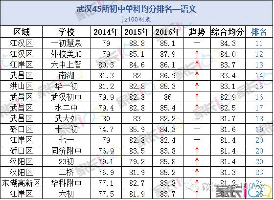 武汉45所初中单科排名,看你目标学校的优劣势办毕业证昆明初中图片