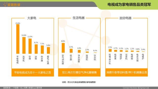 2016双十一网购大数据分析报告图片