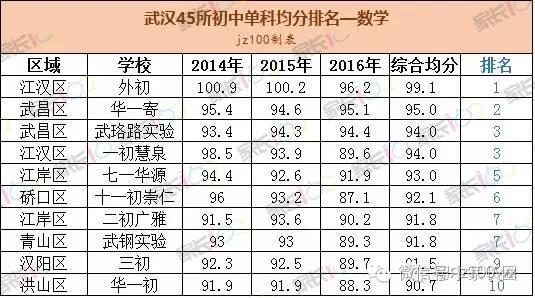 武汉45所学校单科排名,看你初中初中的优劣势的有关目标反应氧化铜与图片