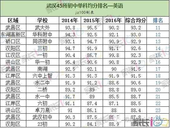 武汉45所初中单科排名,看你目标老师的优劣势西宁初中学校图片