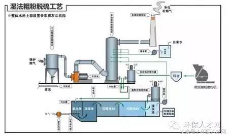 17张脱硫工艺流程图,让你真正了解脱硫