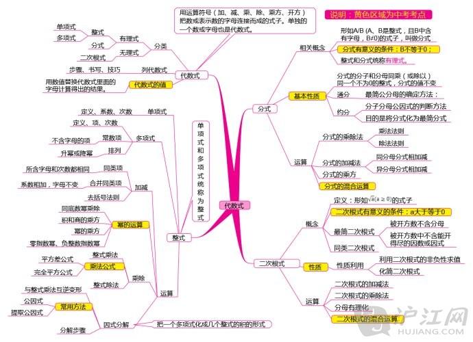 清华学霸总结数学思维导图 老师直言:不用我教了图片