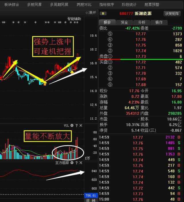 新潮能源:融资客疯狂抢筹,必将超越武昌鱼-搜狐