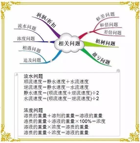 13张小学数学思维导图,汇总6年基础知识
