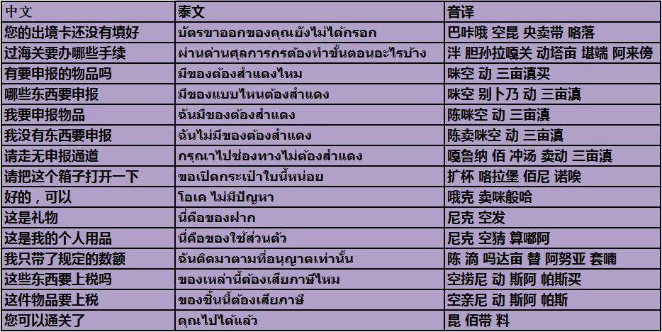 泰国海关常用语及注意事项