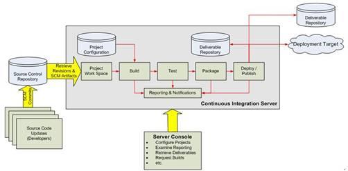 新技术分享——持续集成框架jenkins