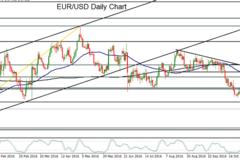 美元续涨,欧元/美元下跌并创下年内新低