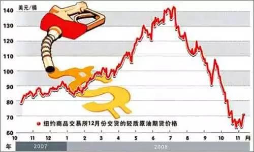 车主们请注意 本周三成品油价或迎国内最大跌幅