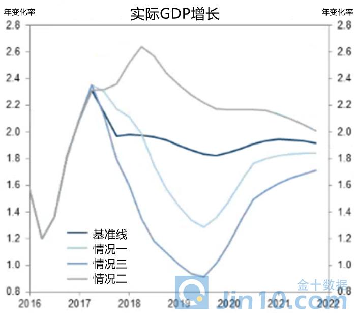 2019年东北GDP增长率_2019年中国gdp增长率