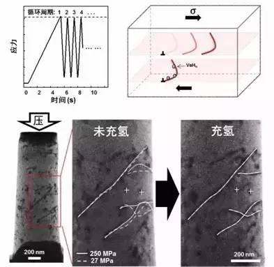 颠覆30年认知, 西安交大在氢脆机理方面取得突