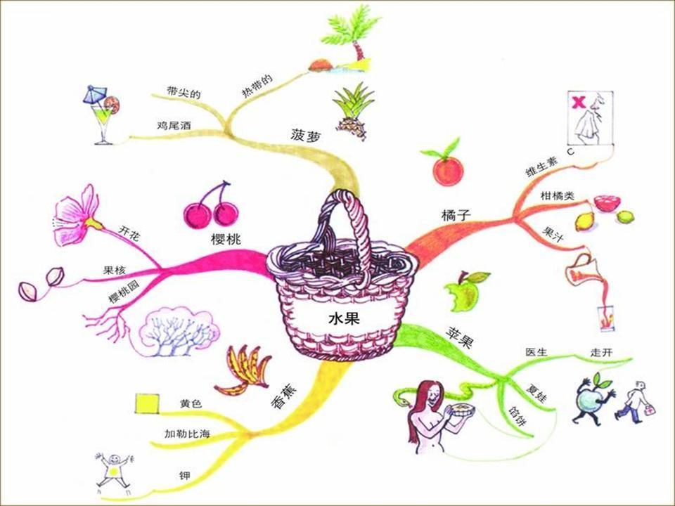 思维导图,挖掘你惊人的创新力!高中汇文中学图片