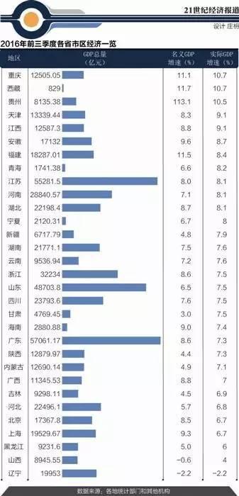 2012各地gdp质量排行_2016年各地GDP排行:广东蝉联第一重庆经济增速达10.7%