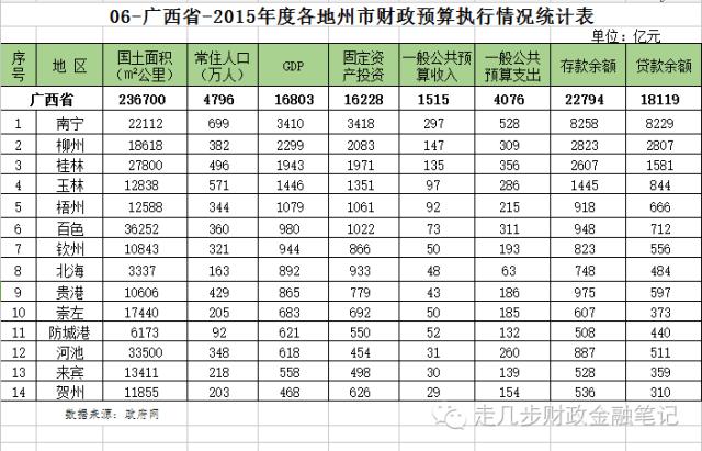 中国地级市面积GDP人口_34个省及334个地级市8项指标数据汇总 面积 人口 GDP 固定资产投资 一般公共预算收入及