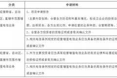 【法律讲堂】外资互金平台如何申请增值电信业务经营许可?