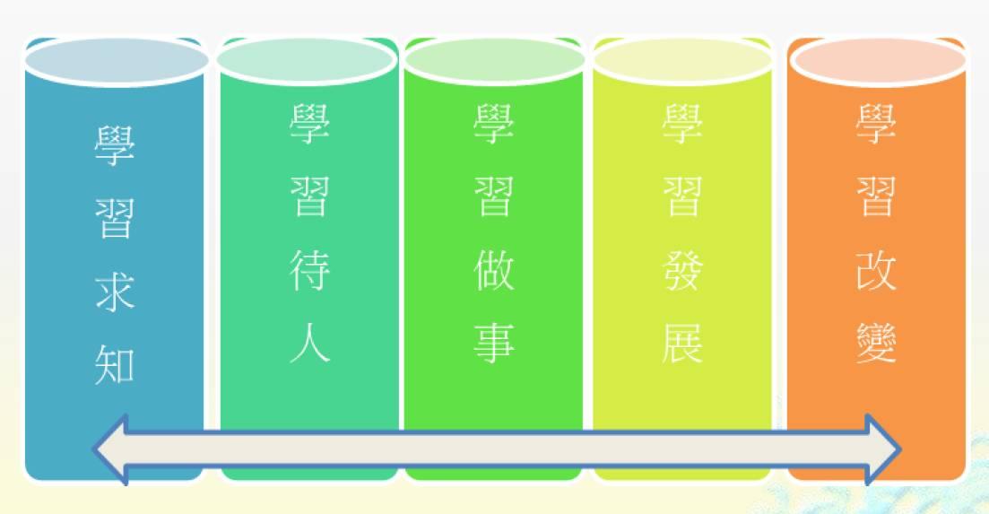 除了《中国学生发展核心素养》