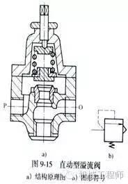 (2)先导型溢流阀图片