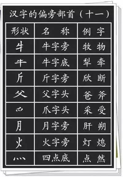 小学语文 汉字的基本笔画 偏旁部首详解,孩子学习一定有用
