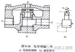 溢流阀的先导阀为减压阀由它减压后的空气从上部k口进入阀内,以代替直图片