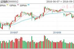 利好消息:下周股市三大猜想及应对策略