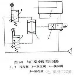 """p1≠ p2,则低压侧→a;高压侧关闭; """"与门""""型梭阀应用回路 功用:使气动图片"""