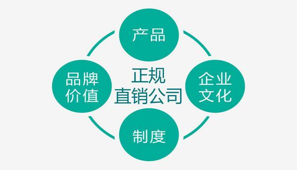 中国直销的行业现状和特点