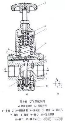 减压阀    减压阀的作用是降低由空气压缩机来的压力,以适于每台气动