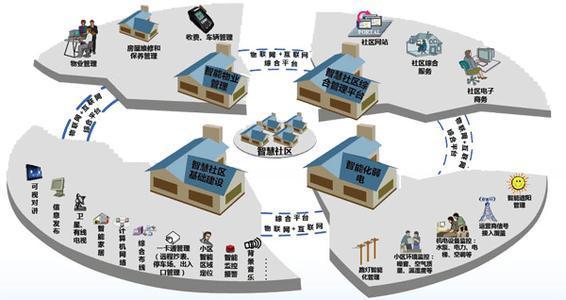 阿里京东新美大已介入 社区电商千亿市场如何?