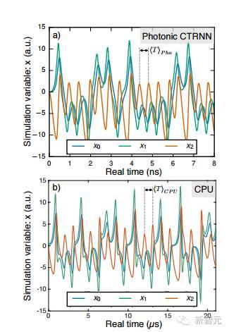 首个光电子神经网络问世,速度快3个数量级,扩