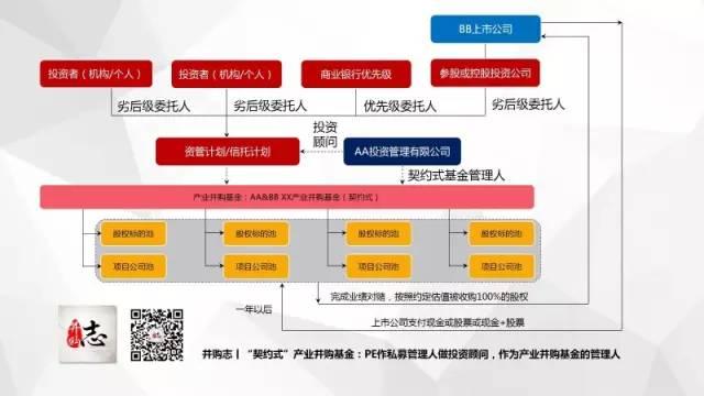 E 上市公司 产业并购基金的主要设计方案